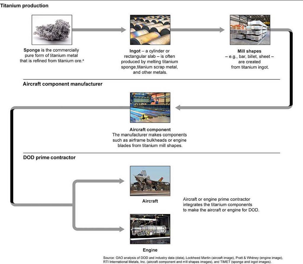 Manufacturing processes